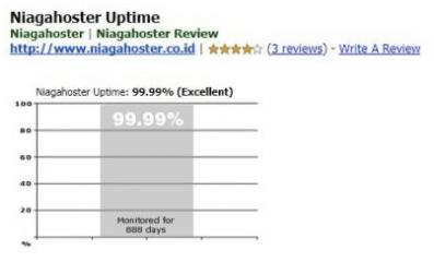 review pelanggan niagahoster