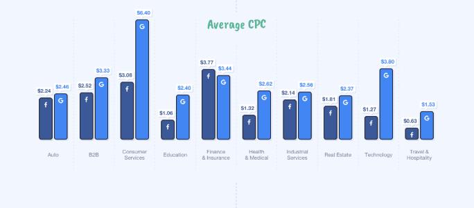 perbedaan cpc facebook ads dengan google adwords