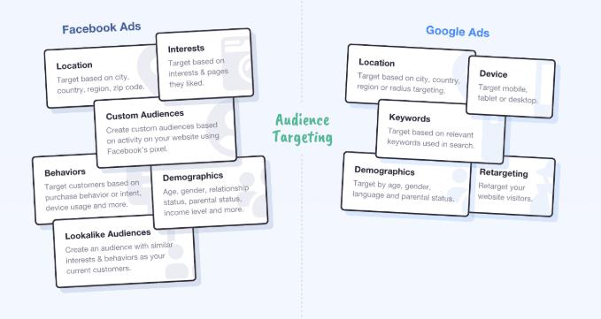 target audiens facebook ads dengan google adwords